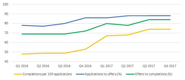 Progress of first time buyer mortgage applications to offers and completions